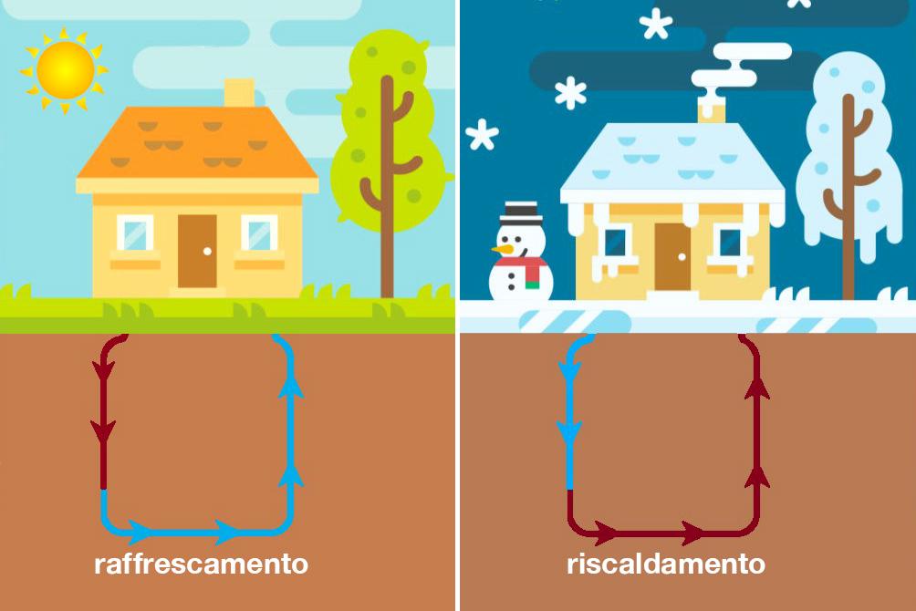 Geotermia: comfort e rispetto dell'ambiente